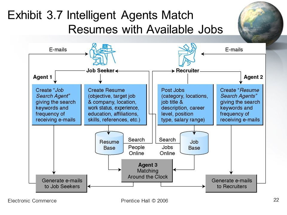Electronic CommercePrentice Hall © 2006 22 Exhibit 3.7 Intelligent Agents Match Resumes with Available Jobs