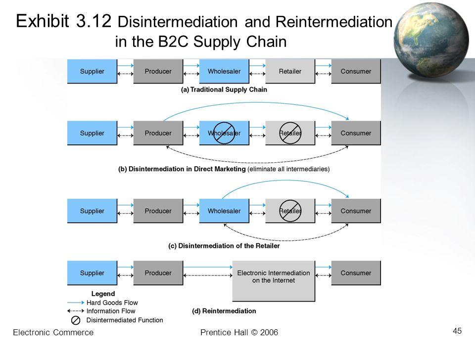 Electronic CommercePrentice Hall © 2006 45 Exhibit 3.12 Disintermediation and Reintermediation in the B2C Supply Chain