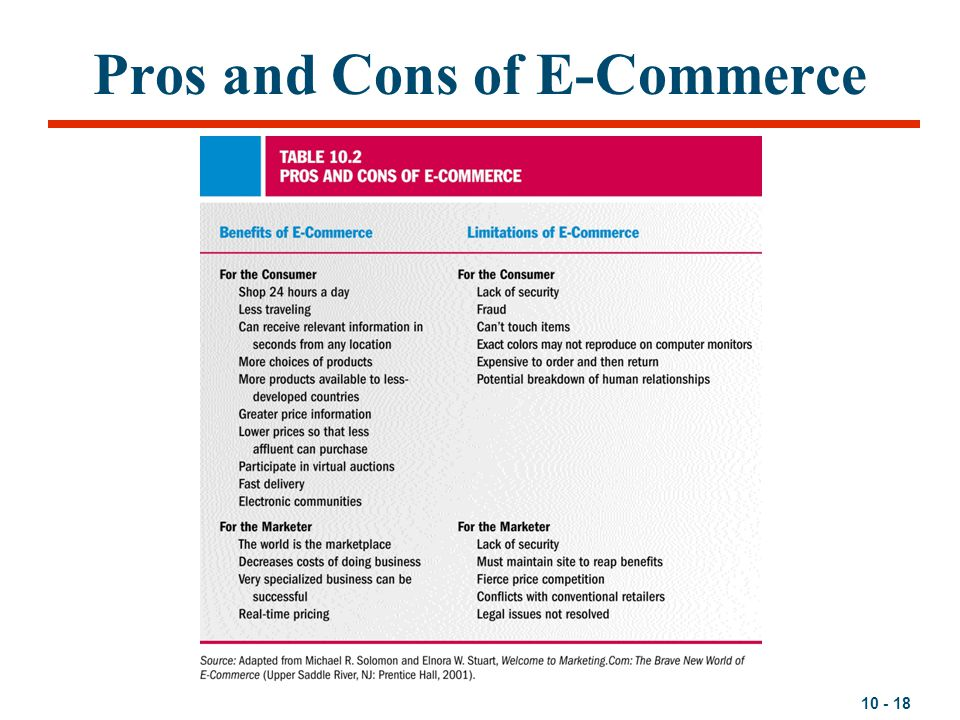 10 - 18 Pros and Cons of E-Commerce
