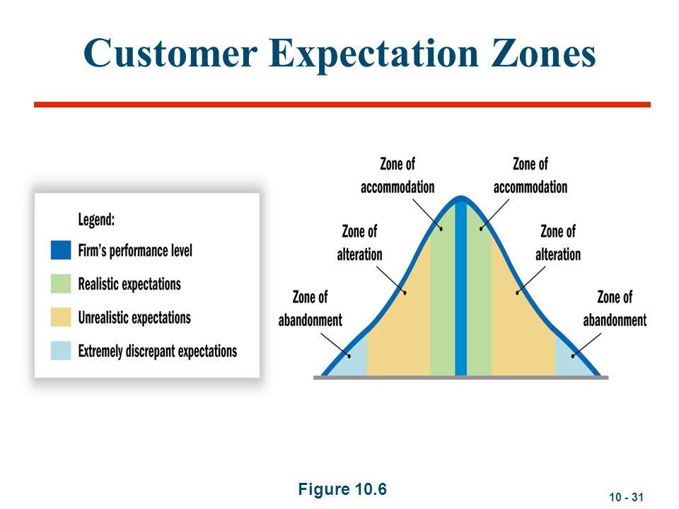 10 - 31 Customer Expectation Zones Figure 10.6