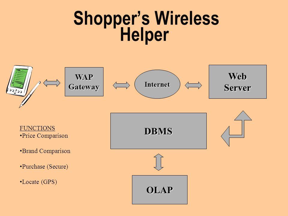 Shopper's Wireless Helper Internet WAPGateway WebServer DBMS OLAP FUNCTIONS Price Comparison Brand Comparison Purchase (Secure) Locate (GPS)