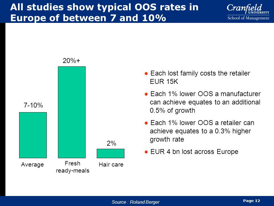 Page 12 All studies show typical OOS rates in Europe of between 7 and 10% Source : Roland Berger 7-10% 20%+ 2% Average Fresh ready-meals Hair care ● Each lost family costs the retailer EUR 15K ● Each 1% lower OOS a manufacturer can achieve equates to an additional 0.5% of growth ● Each 1% lower OOS a retailer can achieve equates to a 0.3% higher growth rate ● EUR 4 bn lost across Europe