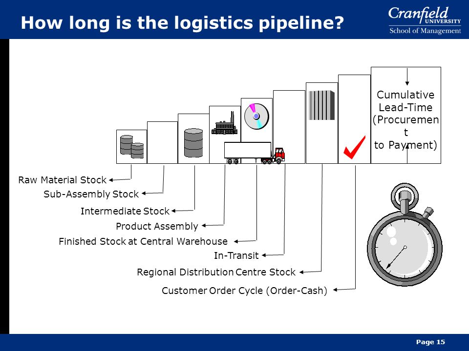 Page 15 How long is the logistics pipeline.
