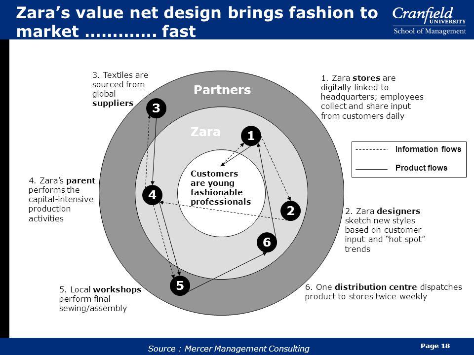Page 18 Zara's value net design brings fashion to market ………….