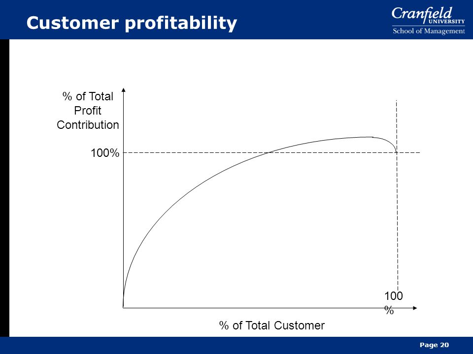 Page 20 Customer profitability % of Total Profit Contribution 100% % of Total Customer