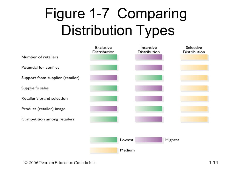 © 2006 Pearson Education Canada Inc. 1.14 Figure 1-7 Comparing Distribution Types