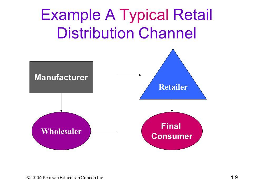 © 2006 Pearson Education Canada Inc.1.20 Six Steps in Retail Strategic Planning 1.
