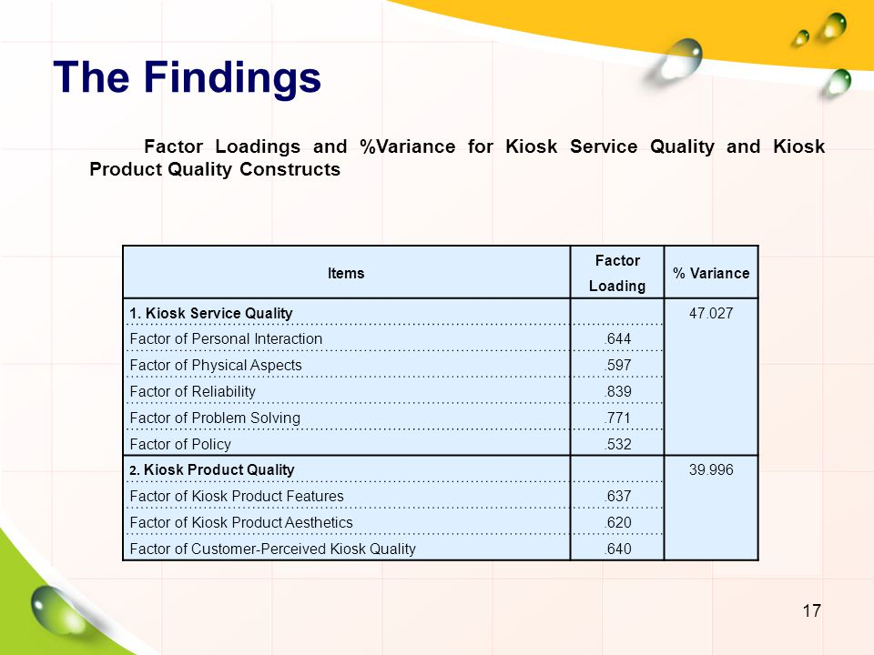 The Findings 17 Factor Loadings and %Variance for Kiosk Service Quality and Kiosk Product Quality Constructs Items Factor Loading % Variance 1.