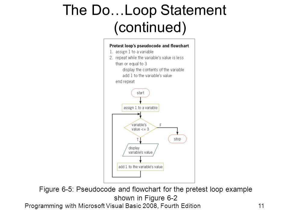 Figure 6-5: Pseudocode and flowchart for the pretest loop example shown in Figure 6-2 11Programming with Microsoft Visual Basic 2008, Fourth Edition The Do…Loop Statement (continued)