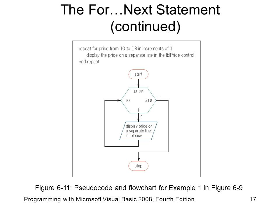Figure 6-11: Pseudocode and flowchart for Example 1 in Figure 6-9 17Programming with Microsoft Visual Basic 2008, Fourth Edition The For…Next Statement (continued)