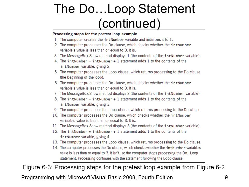 Figure 6-3: Processing steps for the pretest loop example from Figure 6-2 9Programming with Microsoft Visual Basic 2008, Fourth Edition The Do…Loop Statement (continued)