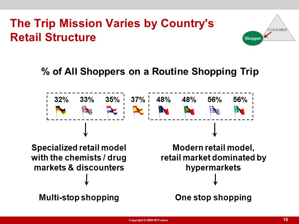 Copyright © 2004 IRI France. 16 The Trip Mission Varies by Country's Retail Structure Modern retail model, retail market dominated by hypermarkets One