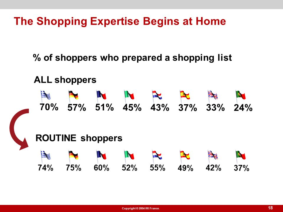 Copyright © 2004 IRI France. 18 The Shopping Expertise Begins at Home % of shoppers who prepared a shopping list ROUTINE shoppers ALL shoppers 45% 51%