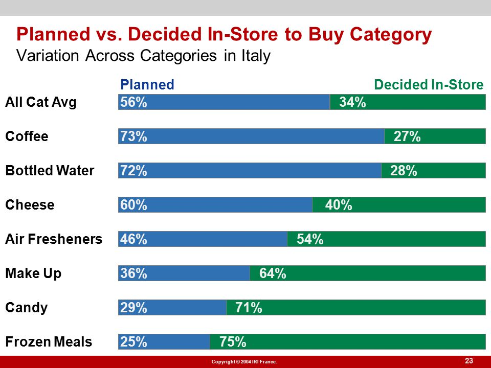 Copyright © 2004 IRI France. 23 Planned vs. Decided In-Store to Buy Category Variation Across Categories in Italy PlannedDecided In-Store 25% 75% Froz