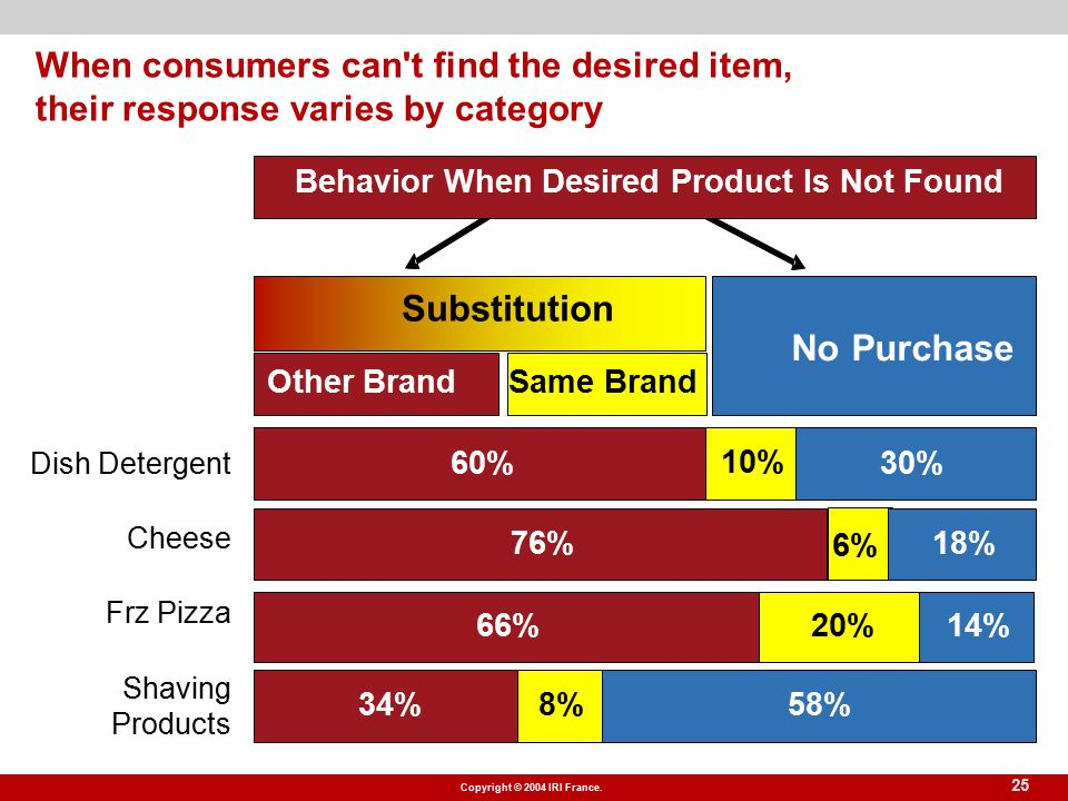 Copyright © 2004 IRI France. 25 When consumers can't find the desired item, their response varies by category Substitution No Purchase Other BrandSame