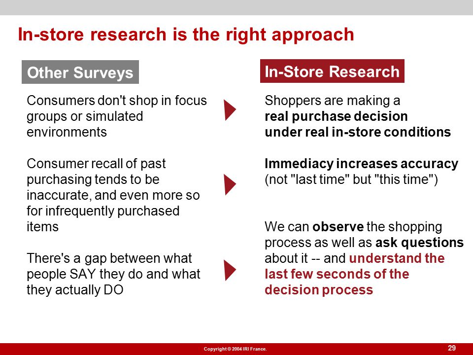 Copyright © 2004 IRI France. 29 In-store research is the right approach Consumers don't shop in focus groups or simulated environments Consumer recall