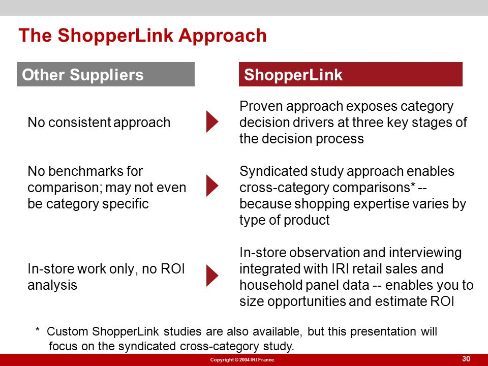 Copyright © 2004 IRI France. 30 The ShopperLink Approach No consistent approach No benchmarks for comparison; may not even be category specific In-sto