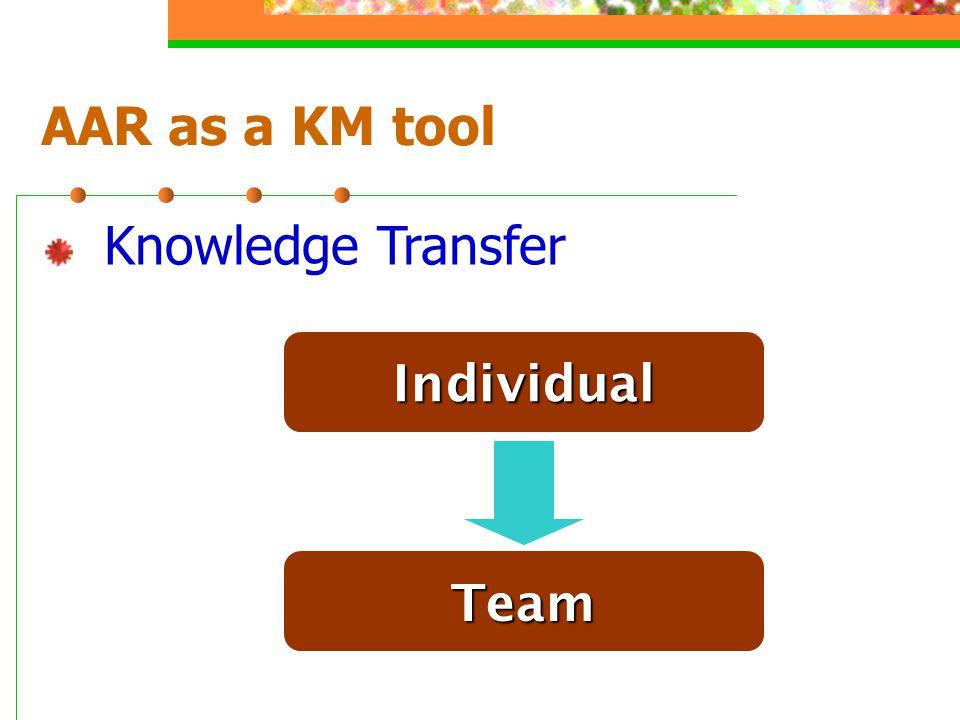 AAR as a KM tool Knowledge Transfer Individual Team