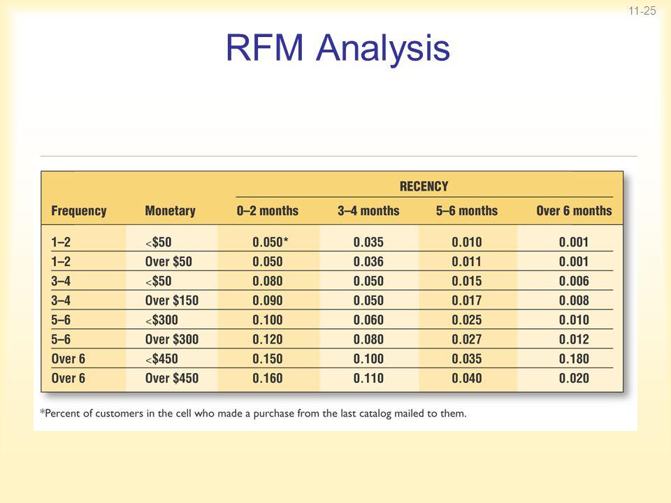 11-25 RFM Analysis