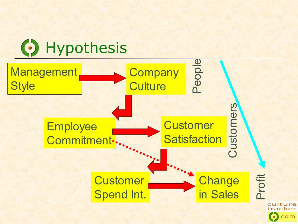 Hypothesis Management Style Company Culture Employee Commitment Customer Satisfaction Customer Spend Int.