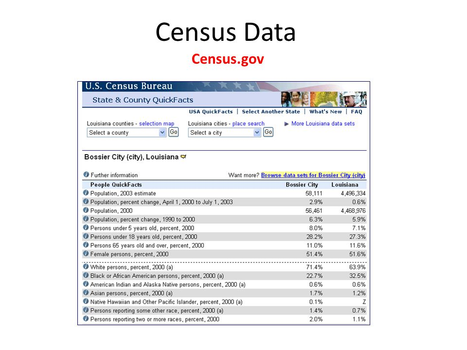 Census Data Census.gov