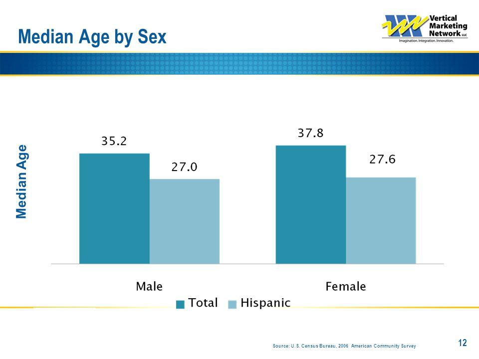 Median Age by Sex 12 Median Age Source: U.S. Census Bureau, 2006 American Community Survey