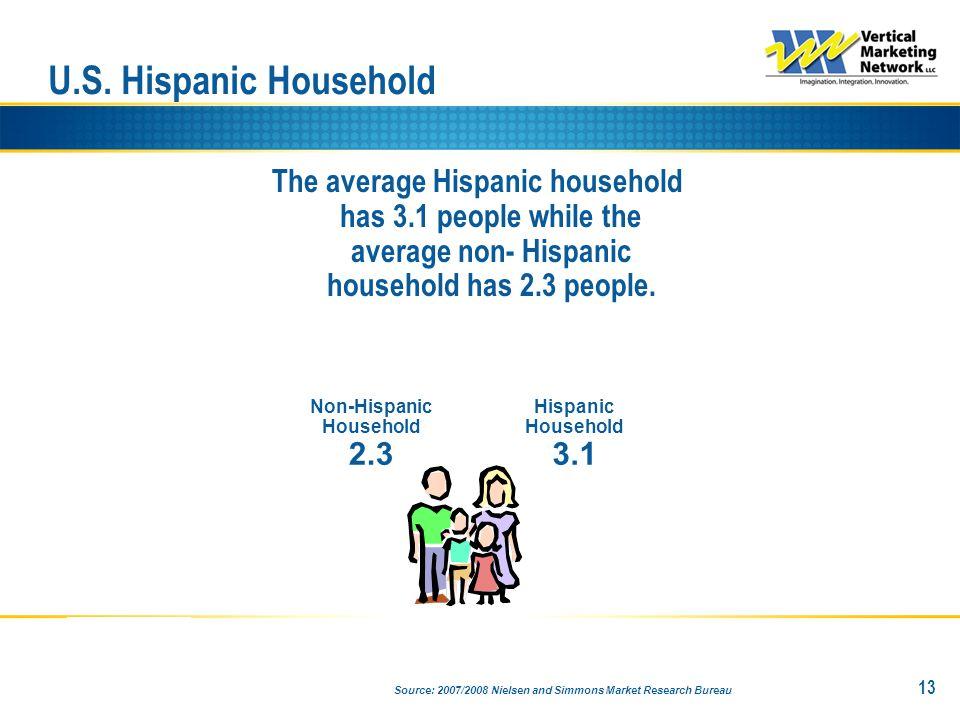 U.S. Hispanic Household 13 Non-Hispanic Household 2.3 Hispanic Household 3.1 The average Hispanic household has 3.1 people while the average non- Hisp