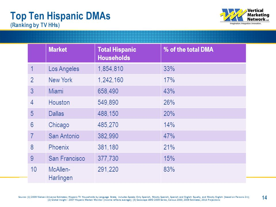 MarketTotal Hispanic Households % of the total DMA 1Los Angeles1,854,81033% 2New York1,242,16017% 3Miami658,49043% 4Houston549,89026% 5Dallas488,15020% 6Chicago485,27014% 7San Antonio382,99047% 8Phoenix381,18021% 9San Francisco377,73015% 10McAllen- Harlingen 291,22083% Top Ten Hispanic DMAs (Ranking by TV HHs) 14 Source: (1) 2009 Nielsen Universe Estimates; Hispanic TV Households by Language Strata, includes Speaks Only Spanish, Mostly Spanish, Spanish and English Equally, and Mostly English (based on Persons 2+); (2) Global Insight - 2007 Hispanic Market Monitor (income reflects average); (3) Geoscape AMD 2009 Series, Census 2000, 2009 Estimates, 2014 Projections