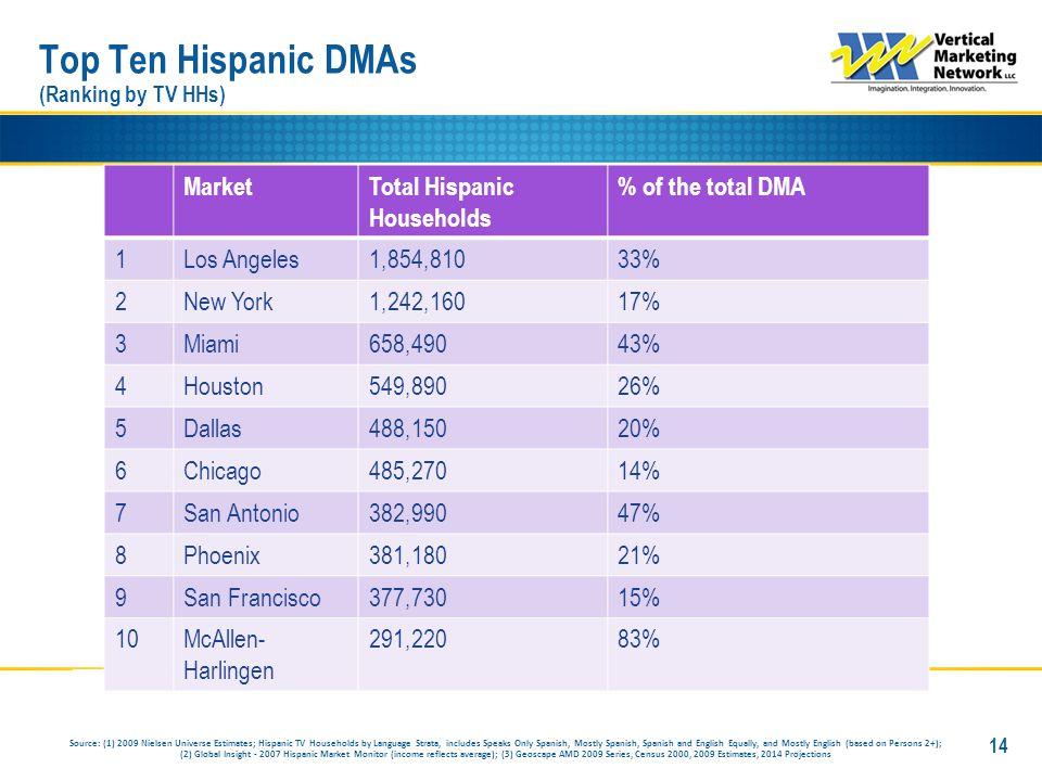 MarketTotal Hispanic Households % of the total DMA 1Los Angeles1,854,81033% 2New York1,242,16017% 3Miami658,49043% 4Houston549,89026% 5Dallas488,15020
