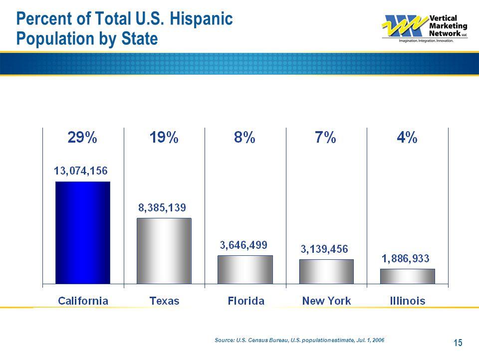 Percent of Total U.S. Hispanic Population by State 15 Source: U.S.