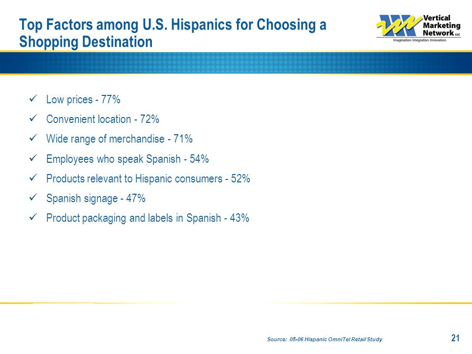 Low prices - 77% Convenient location - 72% Wide range of merchandise - 71% Employees who speak Spanish - 54% Products relevant to Hispanic consumers - 52% Spanish signage - 47% Product packaging and labels in Spanish - 43% 21 Top Factors among U.S.