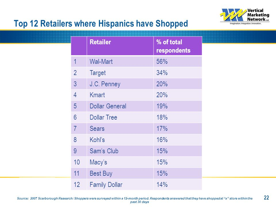 Top 12 Retailers where Hispanics have Shopped 22 Retailer% of total respondents 1Wal-Mart56% 2Target34% 3J.C.