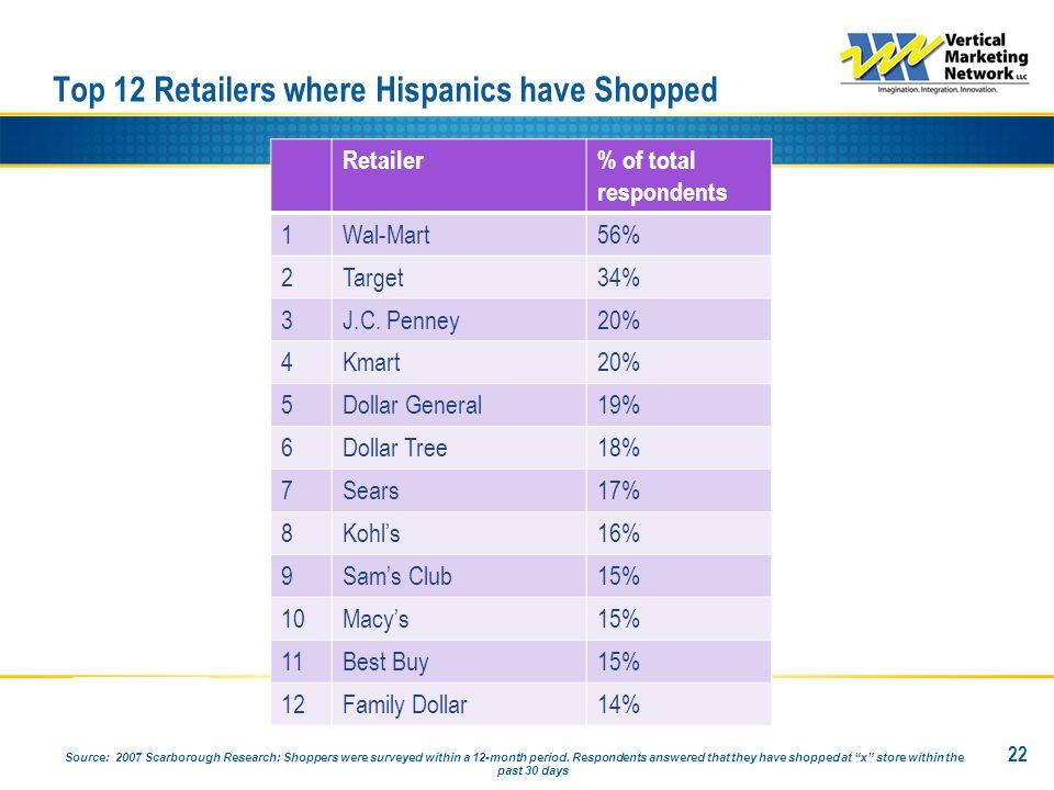 Top 12 Retailers where Hispanics have Shopped 22 Retailer% of total respondents 1Wal-Mart56% 2Target34% 3J.C. Penney20% 4Kmart20% 5Dollar General19% 6