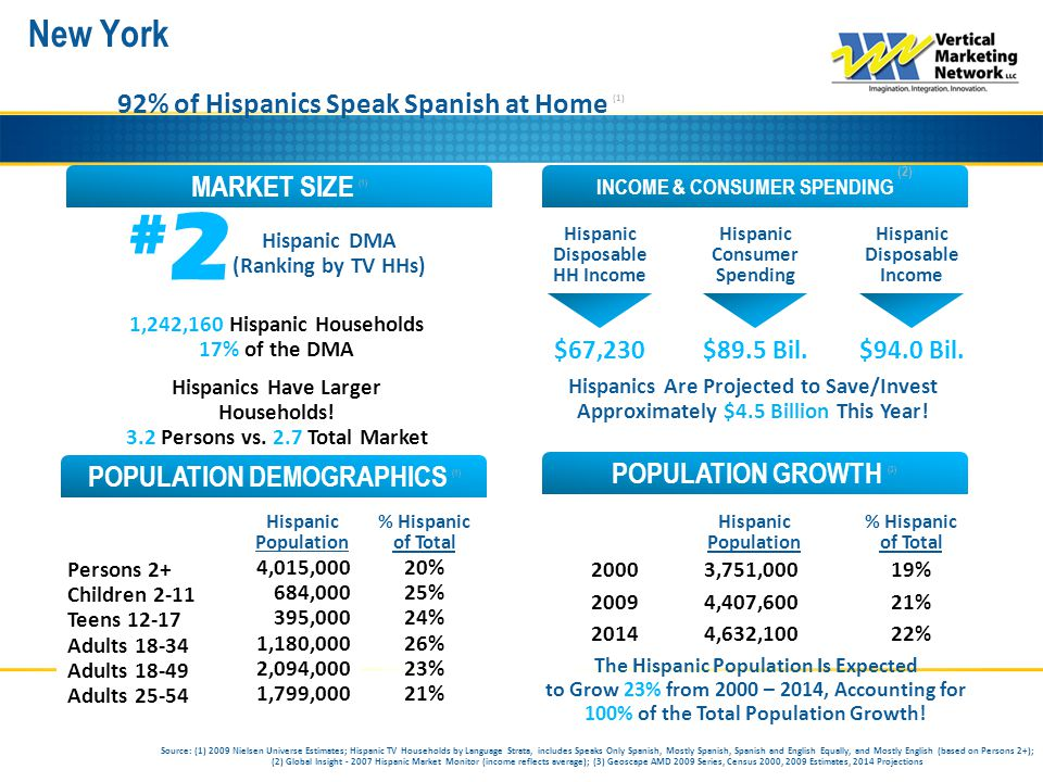 New York INCOME & CONSUMER SPENDING (2) MARKET SIZE (1) POPULATION GROWTH (3) POPULATION DEMOGRAPHICS (1) 92% of Hispanics Speak Spanish at Home (1) #