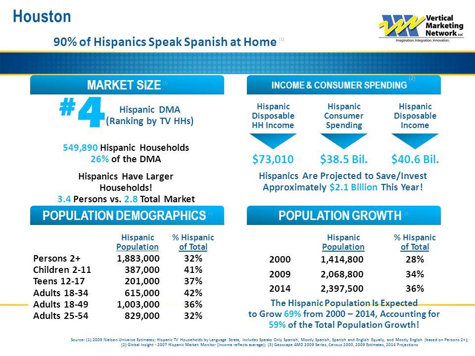 Houston INCOME & CONSUMER SPENDING (2) MARKET SIZE (1) POPULATION GROWTH (3) POPULATION DEMOGRAPHICS (1) 90% of Hispanics Speak Spanish at Home (1) #4