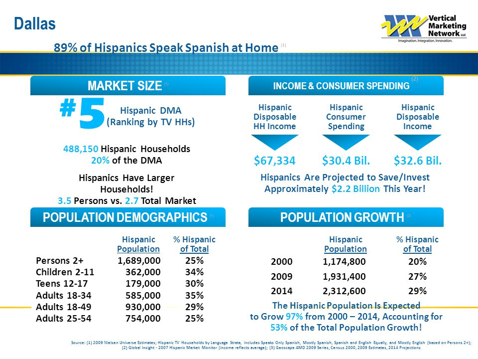 Dallas INCOME & CONSUMER SPENDING (2) MARKET SIZE (1) POPULATION GROWTH (3) POPULATION DEMOGRAPHICS (1) 89% of Hispanics Speak Spanish at Home (1) #5#5 Hispanic DMA (Ranking by TV HHs) Hispanic Consumer Spending Hispanic Disposable Income Hispanic Disposable HH Income Hispanic Population % Hispanic of Total Persons 2+ Children 2-11 Teens 12-17 Adults 18-34 Adults 18-49 Adults 25-54 Hispanic Population % Hispanic of Total 2000 2009 2014 488,150 Hispanic Households 20% of the DMA Hispanics Have Larger Households.