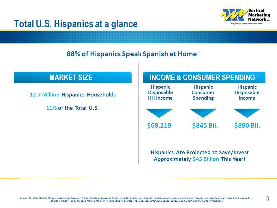 Los Angeles #1 market in Hispanic Consumer Spending 16 % of Total U.S.