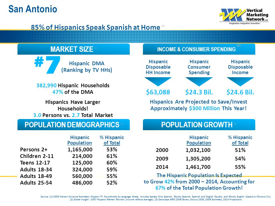 San Antonio INCOME & CONSUMER SPENDING (2) MARKET SIZE (1) POPULATION GROWTH (3) POPULATION DEMOGRAPHICS (1) 85% of Hispanics Speak Spanish at Home (1) #7#7 Hispanic DMA (Ranking by TV HHs) Hispanic Consumer Spending Hispanic Disposable Income Hispanic Disposable HH Income Source: (1) 2009 Nielsen Universe Estimates; Hispanic TV Households by Language Strata, includes Speaks Only Spanish, Mostly Spanish, Spanish and English Equally, and Mostly English (based on Persons 2+); (2) Global Insight - 2007 Hispanic Market Monitor (income reflects average); (3) Geoscape AMD 2009 Series, Census 2000, 2009 Estimates, 2014 Projections Hispanic Population % Hispanic of Total Persons 2+ Children 2-11 Teens 12-17 Adults 18-34 Adults 18-49 Adults 25-54 Hispanic Population % Hispanic of Total 2000 2009 2014 382,990 Hispanic Households 47% of the DMA Hispanics Have Larger Households.