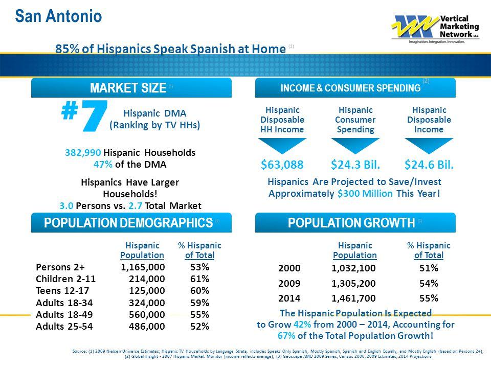 San Antonio INCOME & CONSUMER SPENDING (2) MARKET SIZE (1) POPULATION GROWTH (3) POPULATION DEMOGRAPHICS (1) 85% of Hispanics Speak Spanish at Home (1