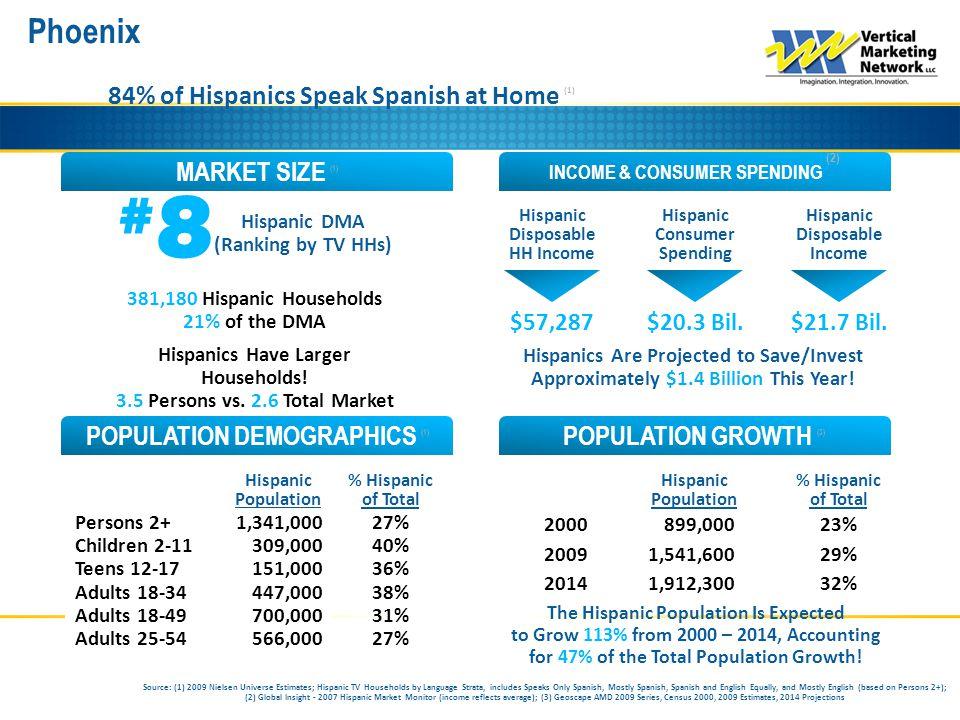 Phoenix INCOME & CONSUMER SPENDING (2) MARKET SIZE (1) POPULATION GROWTH (3) POPULATION DEMOGRAPHICS (1) 84% of Hispanics Speak Spanish at Home (1) #8#8 Hispanic DMA (Ranking by TV HHs) Hispanic Consumer Spending Hispanic Disposable Income Hispanic Disposable HH Income Hispanic Population % Hispanic of Total Persons 2+ Children 2-11 Teens 12-17 Adults 18-34 Adults 18-49 Adults 25-54 Hispanic Population % Hispanic of Total 2000 2009 2014 381,180 Hispanic Households 21% of the DMA Hispanics Have Larger Households.