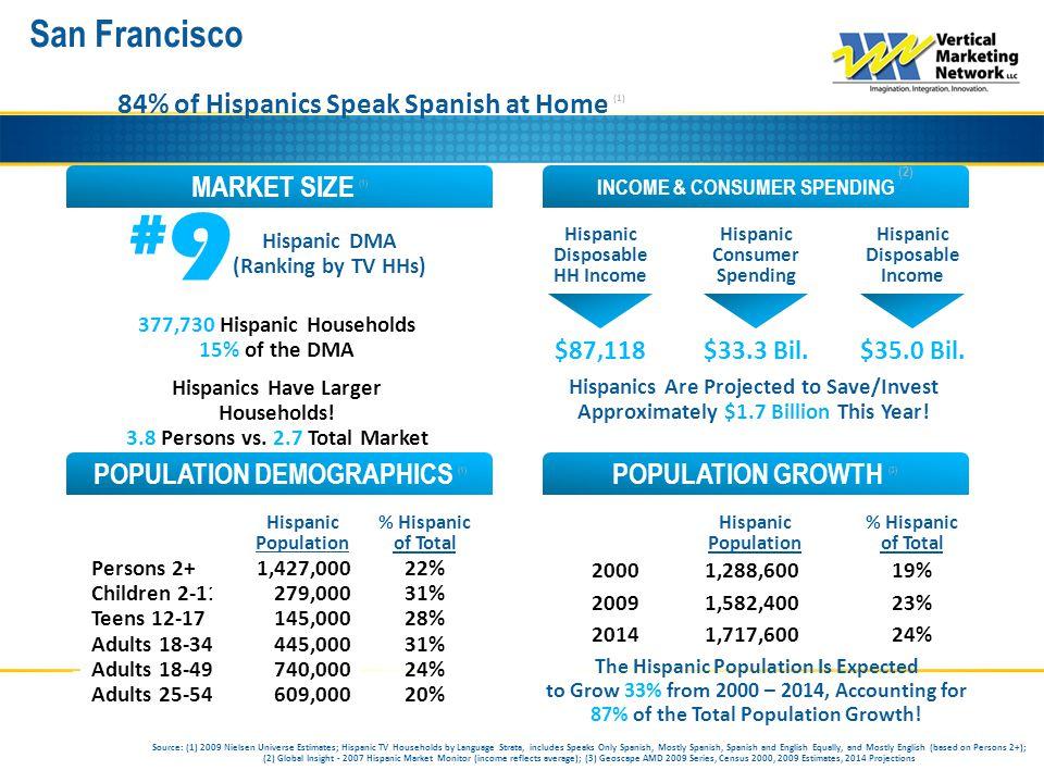 San Francisco INCOME & CONSUMER SPENDING (2) MARKET SIZE (1) POPULATION GROWTH (3) POPULATION DEMOGRAPHICS (1) 84% of Hispanics Speak Spanish at Home
