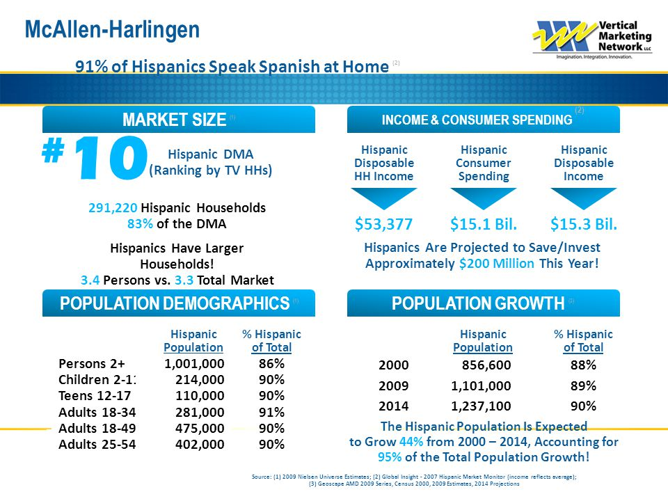 McAllen-Harlingen 91% of Hispanics Speak Spanish at Home (2) Source: (1) 2009 Nielsen Universe Estimates; (2) Global Insight - 2007 Hispanic Market Monitor (income reflects average); (3) Geoscape AMD 2009 Series, Census 2000, 2009 Estimates, 2014 Projections INCOME & CONSUMER SPENDING (2) MARKET SIZE (1) POPULATION GROWTH (3) POPULATION DEMOGRAPHICS (1) # 10 Hispanic DMA (Ranking by TV HHs) Hispanic Consumer Spending Hispanic Disposable Income Hispanic Disposable HH Income Hispanic Population % Hispanic of Total Persons 2+ Children 2-11 Teens 12-17 Adults 18-34 Adults 18-49 Adults 25-54 Hispanic Population % Hispanic of Total 291,220 Hispanic Households 83% of the DMA Hispanics Have Larger Households.