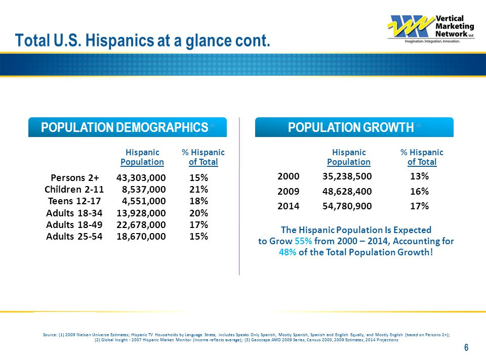 Houston INCOME & CONSUMER SPENDING (2) MARKET SIZE (1) POPULATION GROWTH (3) POPULATION DEMOGRAPHICS (1) 90% of Hispanics Speak Spanish at Home (1) #4#4 Hispanic DMA (Ranking by TV HHs) Hispanic Consumer Spending Hispanic Disposable Income Hispanic Disposable HH Income Source: (1) 2009 Nielsen Universe Estimates; Hispanic TV Households by Language Strata, includes Speaks Only Spanish, Mostly Spanish, Spanish and English Equally, and Mostly English (based on Persons 2+); (2) Global Insight - 2007 Hispanic Market Monitor (income reflects average); (3) Geoscape AMD 2009 Series, Census 2000, 2009 Estimates, 2014 Projections Hispanic Population % Hispanic of Total Persons 2+ Children 2-11 Teens 12-17 Adults 18-34 Adults 18-49 Adults 25-54 Hispanic Population % Hispanic of Total 2000 2009 2014 549,890 Hispanic Households 26% of the DMA Hispanics Have Larger Households.