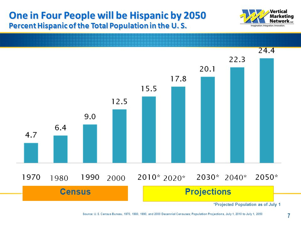 7 One in Four People will be Hispanic by 2050 Percent Hispanic of the Total Population in the U. S. *Projected Population as of July 1 Projections Cen