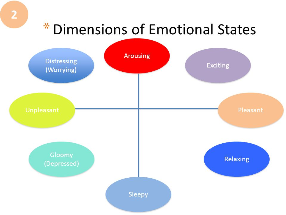 * Dimensions of Emotional States 2 Pleasant Arousing Distressing (Worrying) Distressing (Worrying) Exciting Unpleasant Sleepy Relaxing Gloomy (Depress
