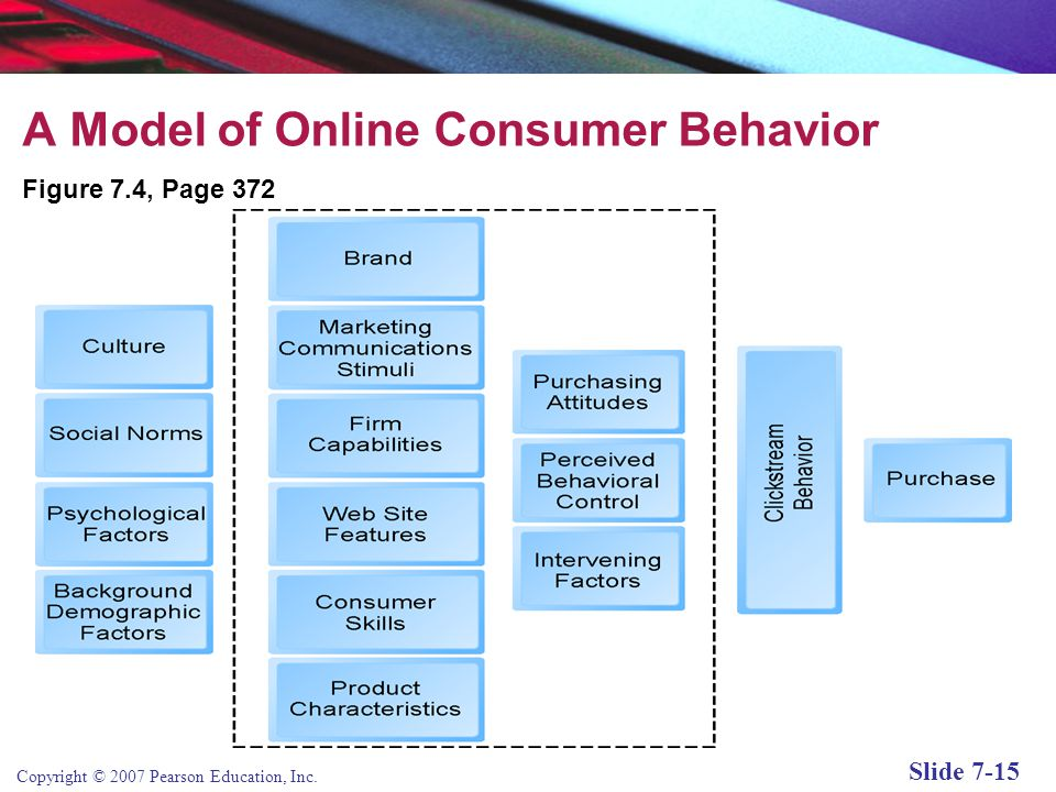 Copyright © 2007 Pearson Education, Inc. Slide 7-14 A Model of Online Consumer Behavior Adds two new factors:  Web site capabilities  Consumer click