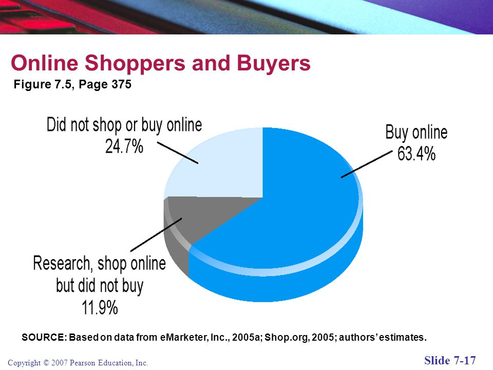 Copyright © 2007 Pearson Education, Inc. Slide 7-16 Shoppers: Browsers and Buyers About 63% of online users purchase online; an additional 12% researc