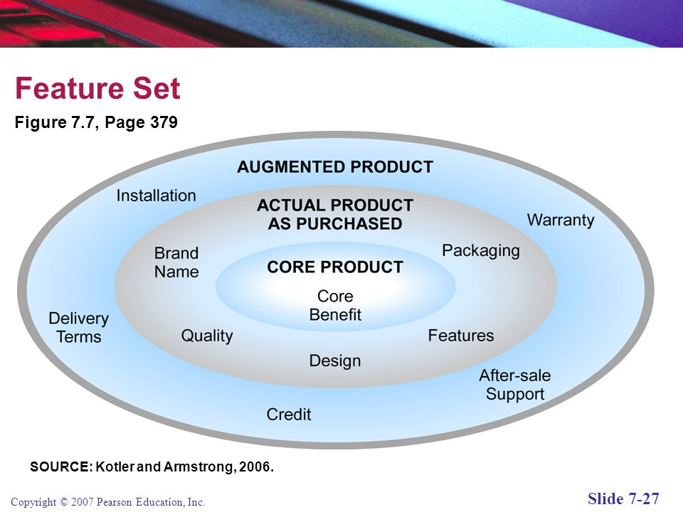 Copyright © 2007 Pearson Education, Inc. Slide 7-26 Feature Sets Defines as the bundle of capabilities and services offered by the product or service