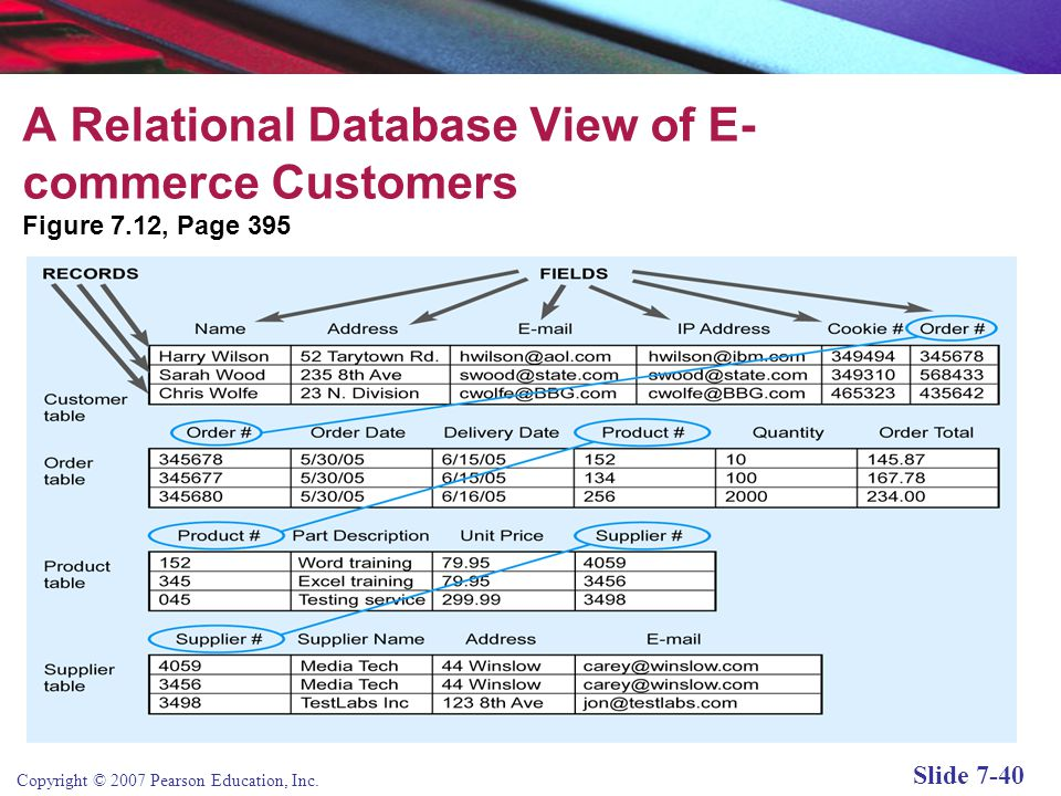 Copyright © 2007 Pearson Education, Inc. Slide 7-39 Databases and Data Warehouses Database: Software that stores records and attributes Database manag