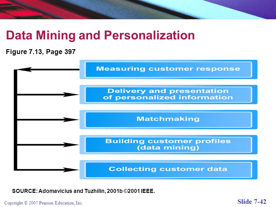 Copyright © 2007 Pearson Education, Inc. Slide 7-41 Data Mining Set of analytical techniques that look for patterns in data of a database or data ware